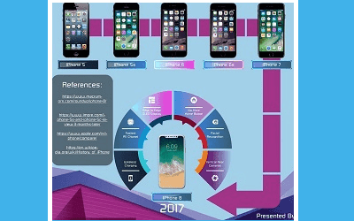 Photo of The Evolution of The Apple iPhone