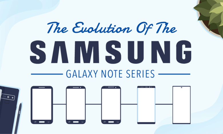 Photo of The Evolution of The Samsung Galaxy Note Series